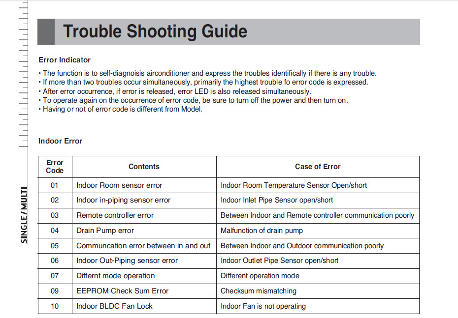 Trouble Shooting Guide Error Codes